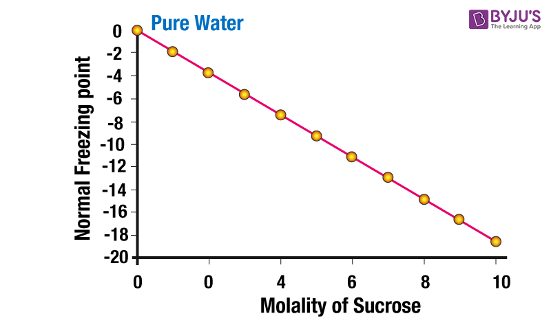 freezing point vs molal concentration