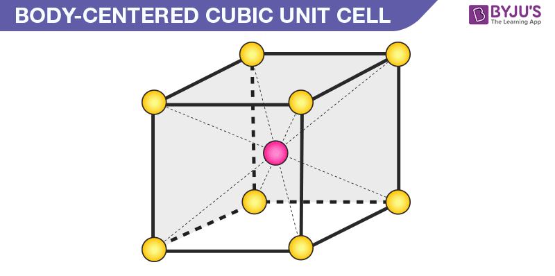 Body centered Cubic Unit Cell