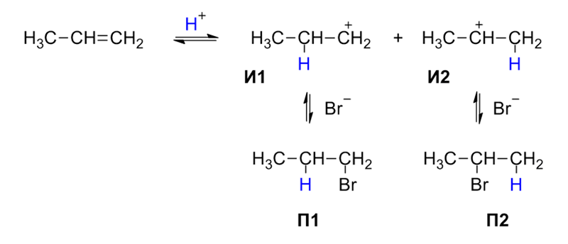 Preparation of alkyl halides from alkenes Chapter 10 Class 12 Chemistry
