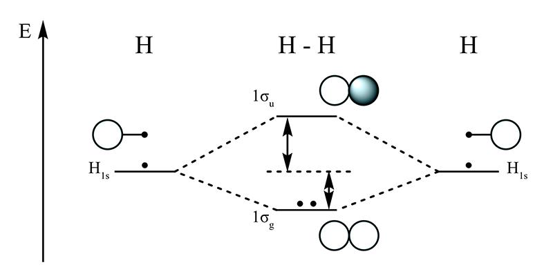 Dihydrogen-MO-Diagram