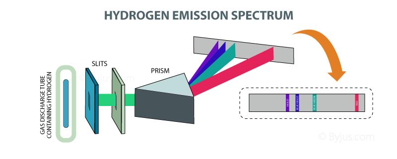 Hydrogen Spectrum