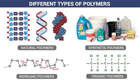 Polymers - Classification, Types, Uses, Properties