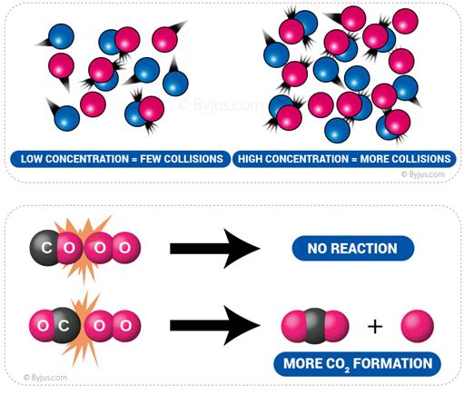 Molecular collisions