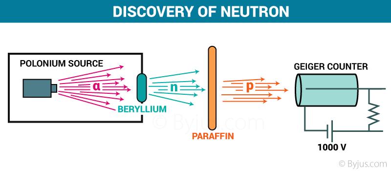 Discovery of neutron