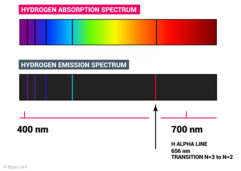 Absorption spectrum vs Emission spectrum