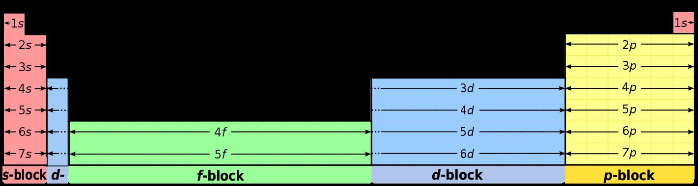 f-Block and d-Block Elements