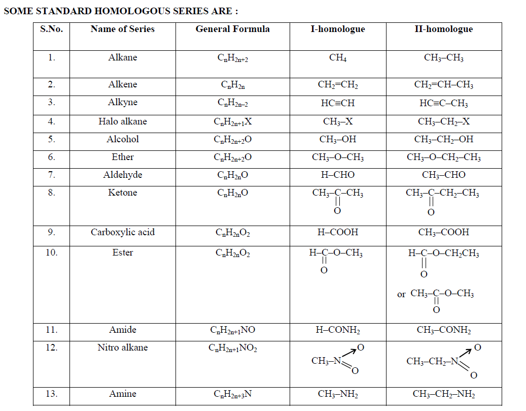 homologous series of alkanes alkenes and alkynes with examples