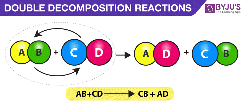 Decomposition Reaction - Definition, Types, Examples, Uses