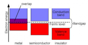 Band Theory Of Metals