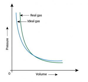 Deviation Of Real Gas From Ideal Gas Behavior Gas Constant