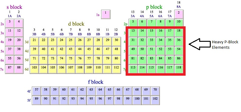 Do You Know What P Block Elements Are
