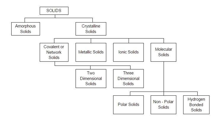 Classification of Solids