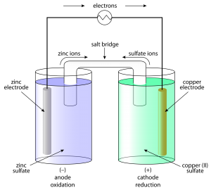 EMF of a galvanic cell