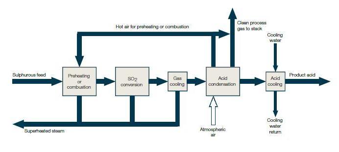 Manufacturing of Sulphuric acid contact process diagram data wiring diagram blog