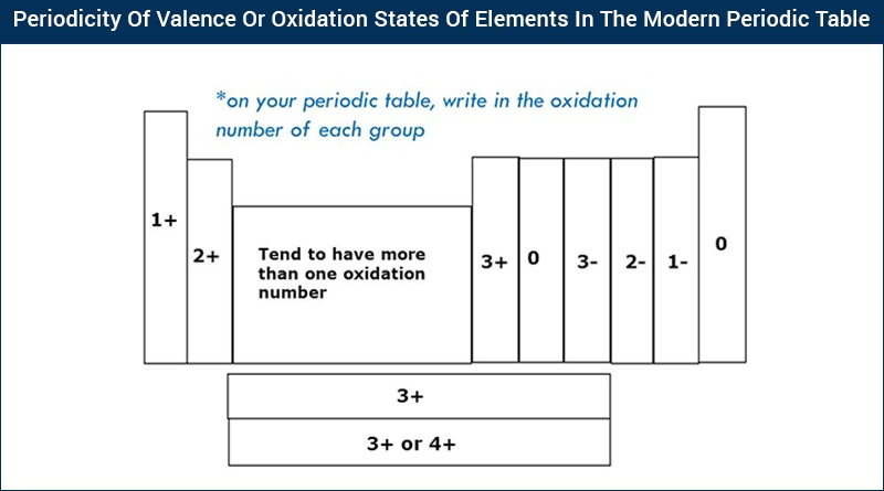 Oxidation State and Valency Chart