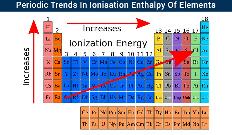 Periodic Trends - Ionisation Enthalpy