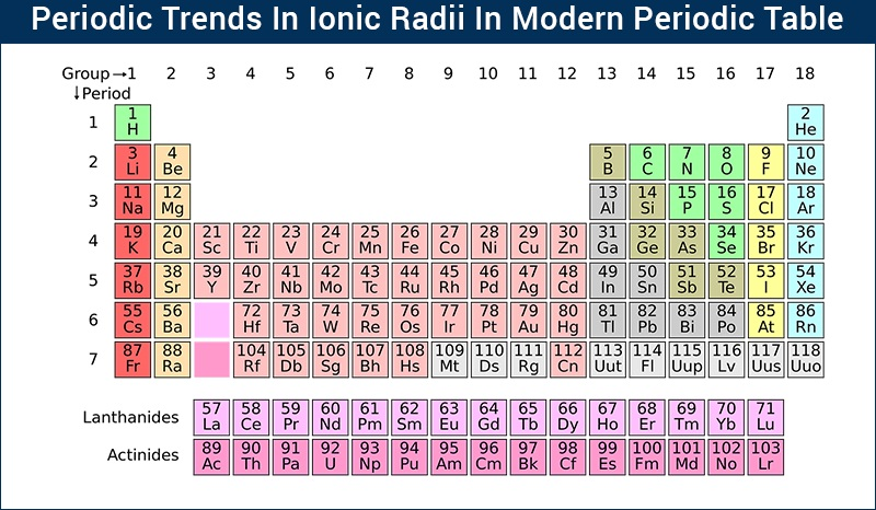 Periodic Trends In Ionic Radii Modern Periodic Table Elements