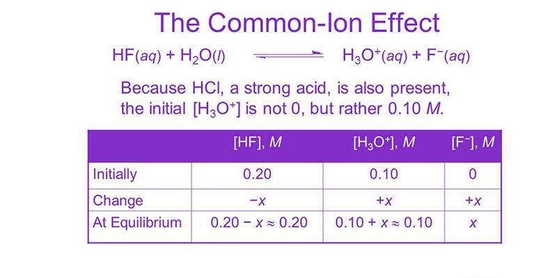 Ionic Salts