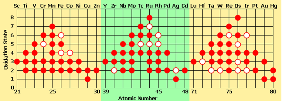 Oxidation States - Transition Elements
