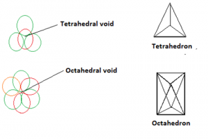 Tetrahedral and octahedral void Class 12 Chapter 1