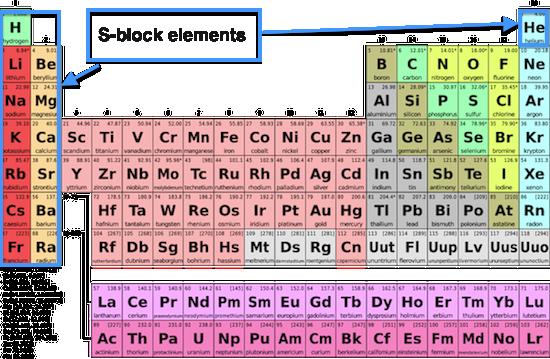 S-Block elements