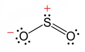 Sulphur Dioxide Structure