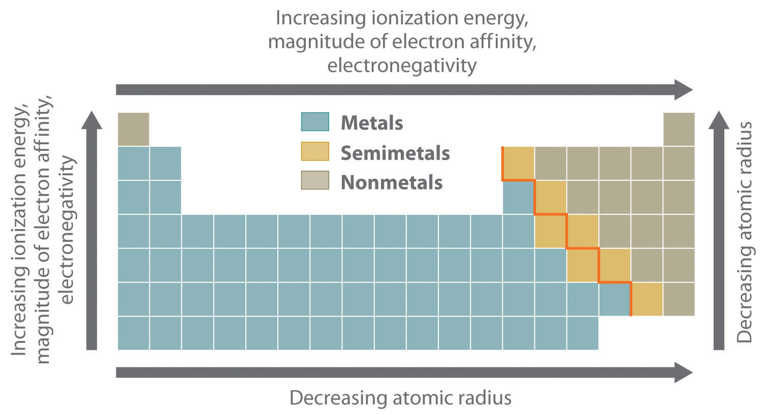 Group 15 – Oxidation State and Trends in Chemical Properties