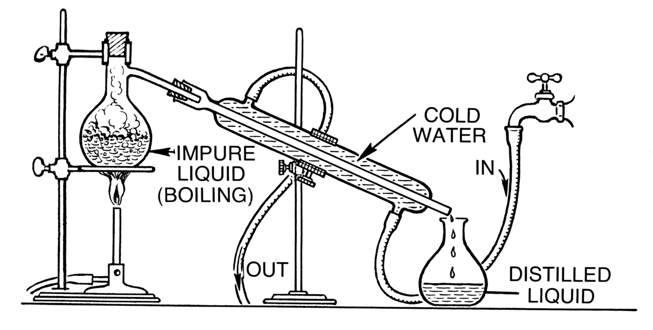 Refining - Distillation Process
