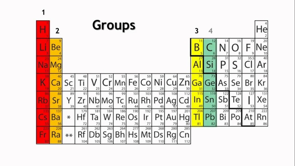 Group 16 elements- - The Chalcogens