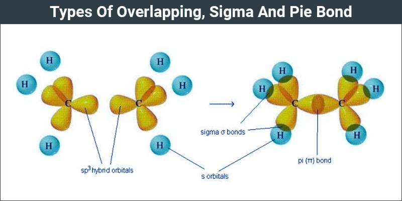 Types Of Overlapping - Sigma And Pie Bond