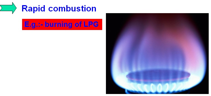 Combustion - Definition, Videos, Types of Combustion ...