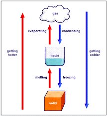 Change In States of Matter