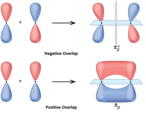 Orbital - Overlap Concept