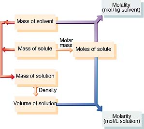 Molarity Molality