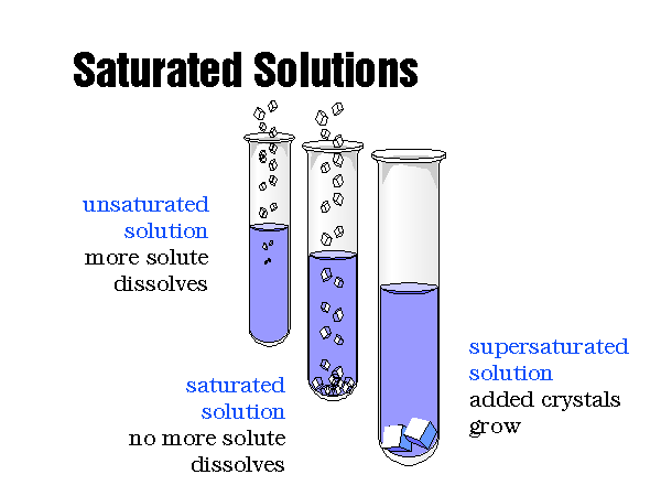 What is a Saturated Solution - Preparation, Types & Examples