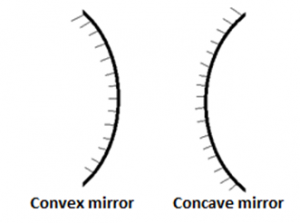 Concave Mirrors And Convex Mirrors Concave Mirror Ray Diagram