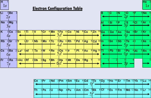 Electronic Configuration In Periods And Groups Chemistry