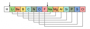 Newland's Law Of Octaves