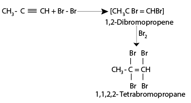 Addition Reaction of halogens- Alkynes
