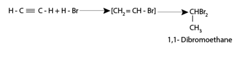 Addition of hydrogen halides - Addition Reaction