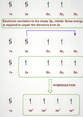 Tetravalence of Carbon