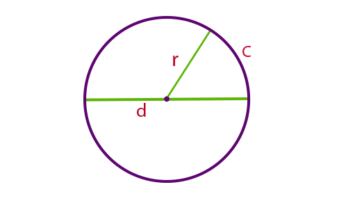 Formula to Calculate Circumference of a Circle