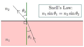 Snell's Law Formula