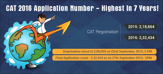 CAT-2016-Application-Number---Highest-In-7-Years
