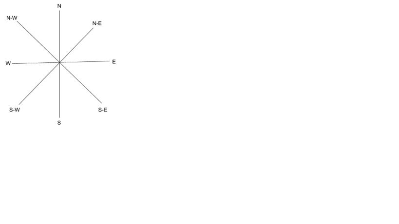 Direction Chart