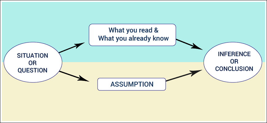 Inference vs Assumption