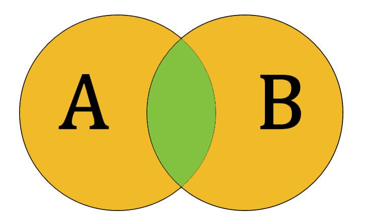 GMAT Quant: Sets and Venn Diagrams