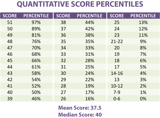 50-51 Raw Score in GMAT Quant, Score Chart, How to Calculate