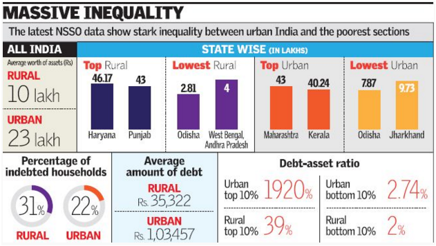 massive inequality