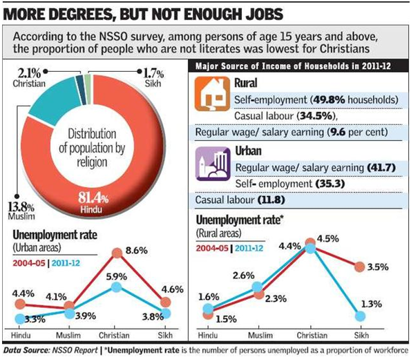 more degrees no jobs